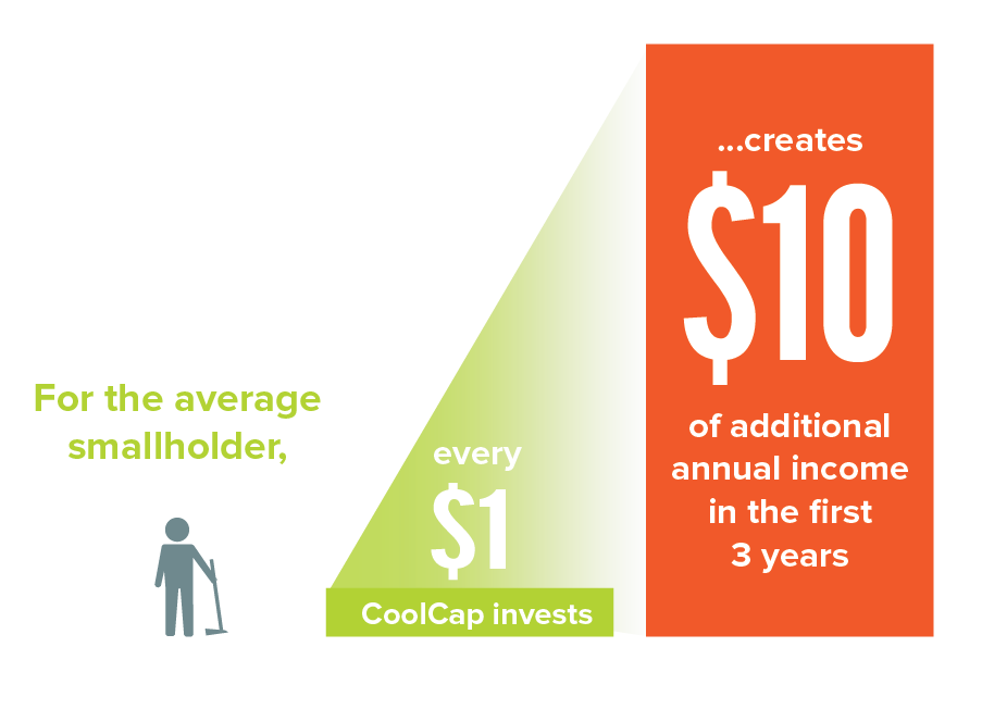 For the average smallholder, every $1 CoopCap invests creates $10 of additional annual income in the first three years